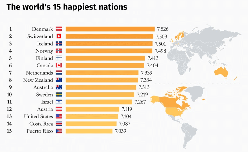 15 of the happiest countries in the world
