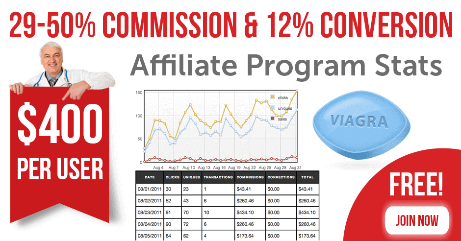 Best Viagra Affiliate Program Tracking and Stats